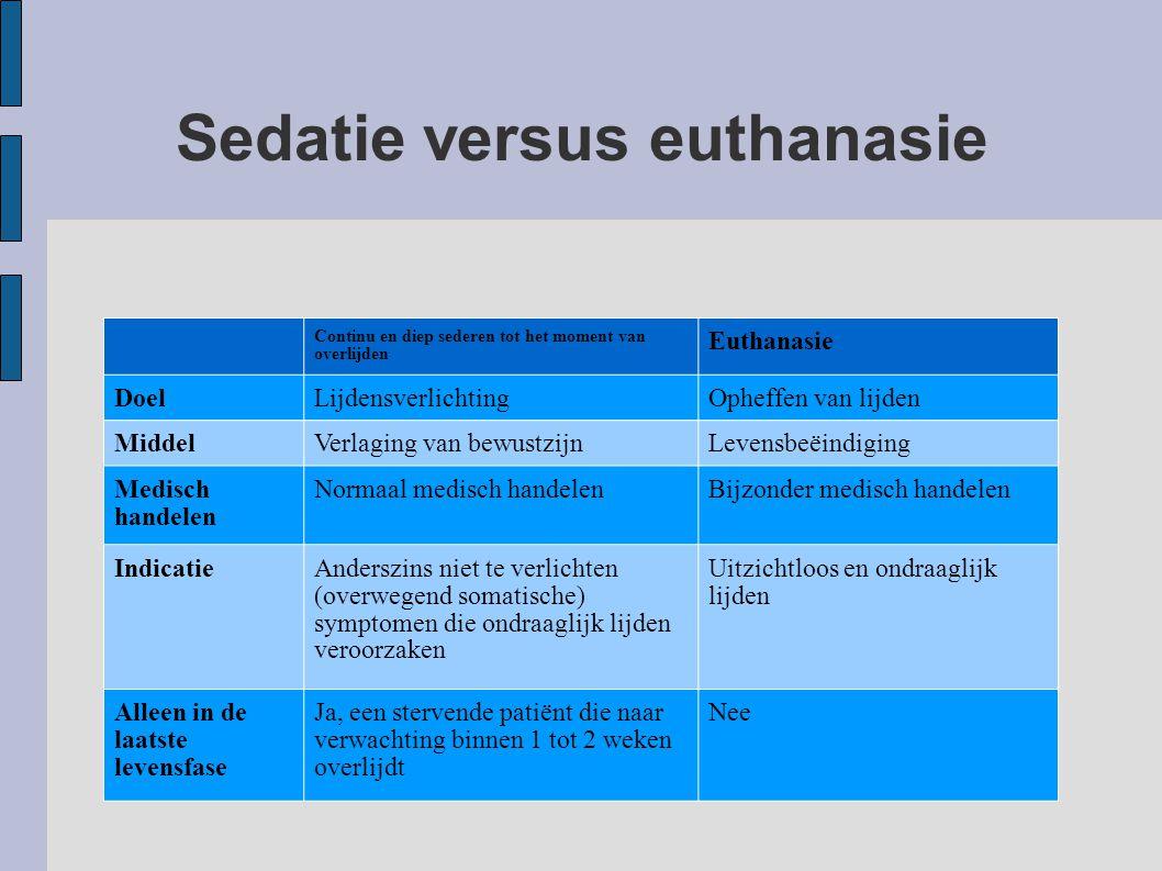 Sedatie versus euthanasie