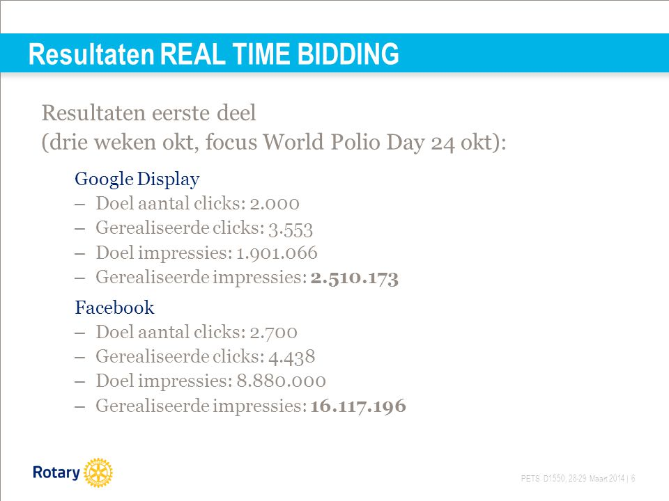 Resultaten REAL TIME BIDDING