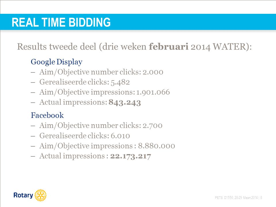 REAL TIME BIDDING Results tweede deel (drie weken februari 2014 WATER): Google Display. Aim/Objective number clicks: 2.000.