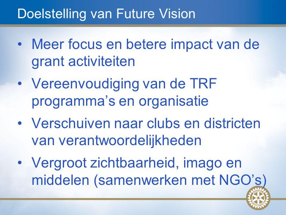 Doelstelling van Future Vision