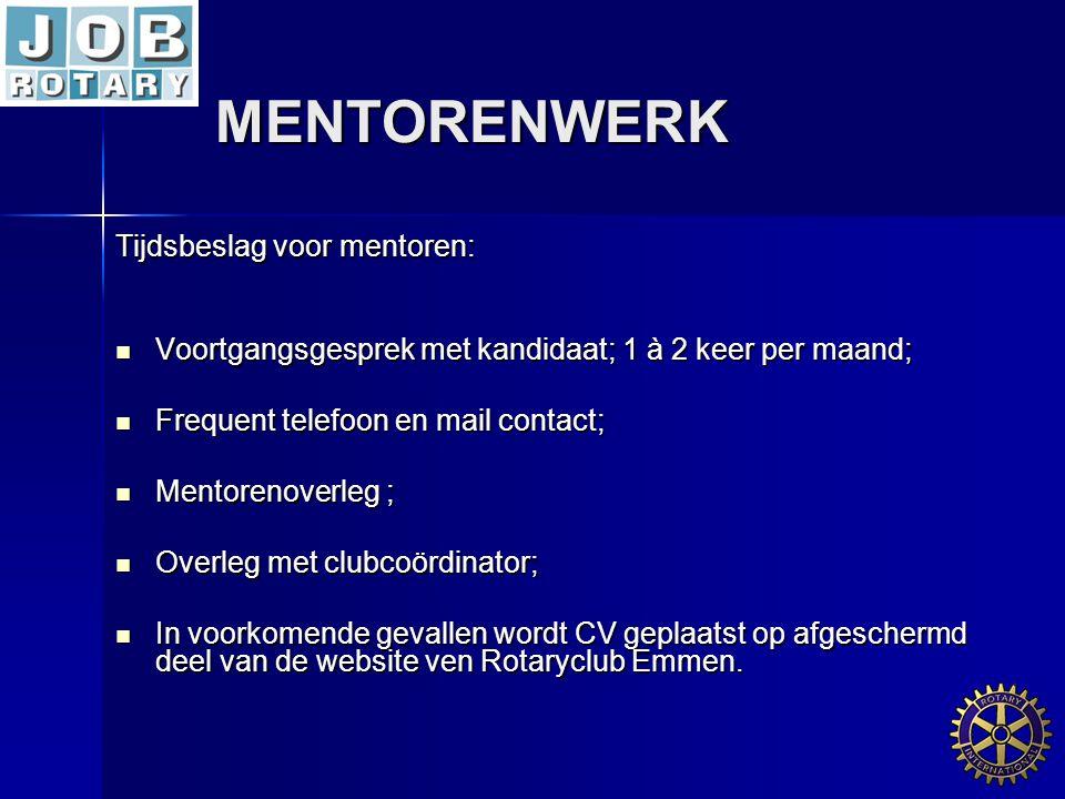 MENTORENWERK Tijdsbeslag voor mentoren: