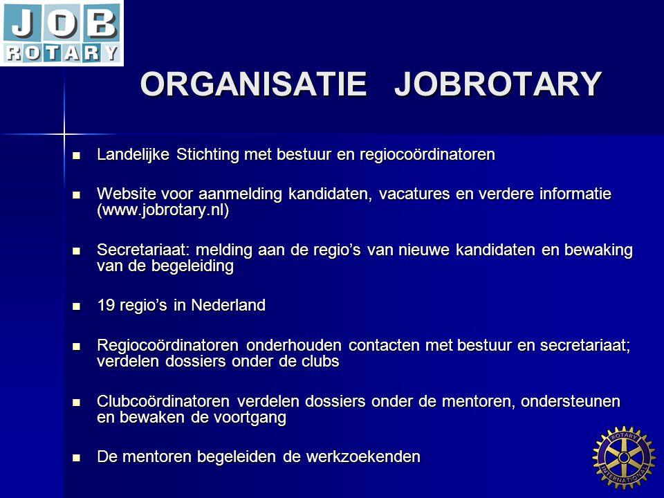 ORGANISATIE JOBROTARY