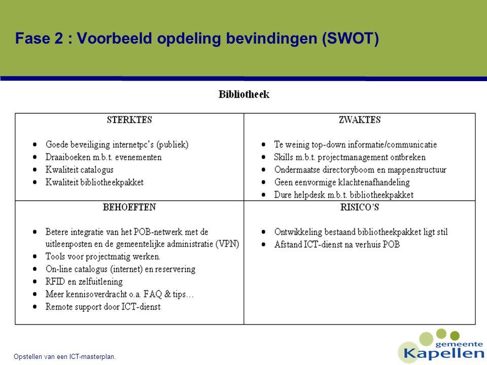 Fase 2 : Voorbeeld opdeling bevindingen (SWOT)