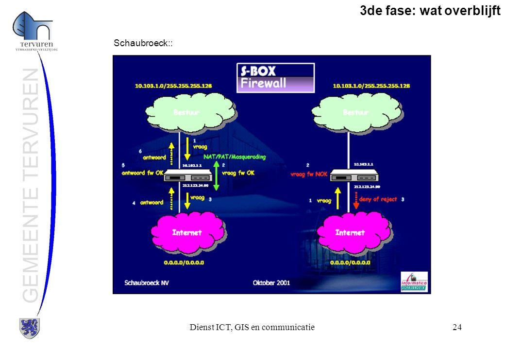 Dienst ICT, GIS en communicatie