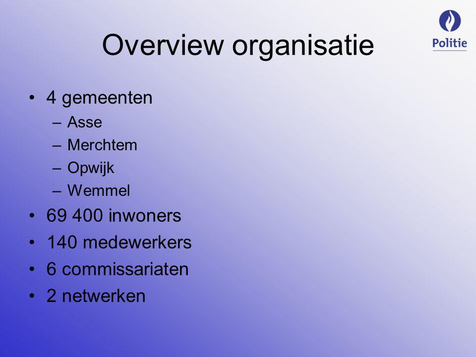 Overview organisatie 4 gemeenten 69 400 inwoners 140 medewerkers
