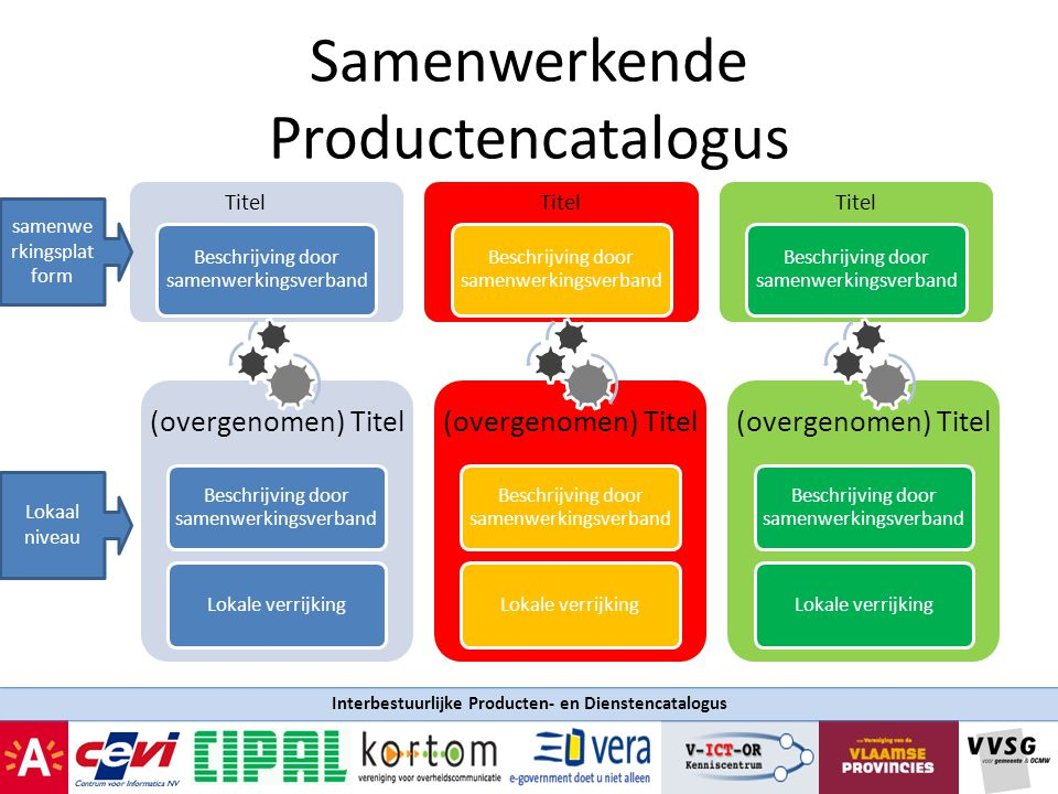 Samenwerkende Productencatalogus