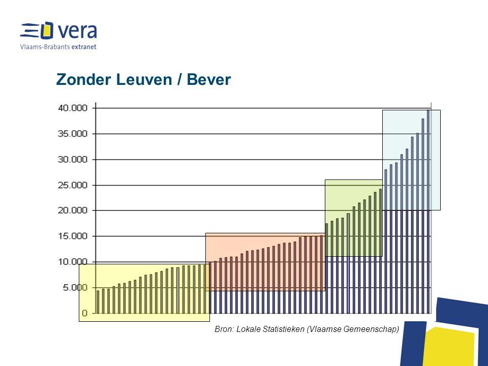 Zonder Leuven / Bever Bron: Lokale Statistieken (Vlaamse Gemeenschap)