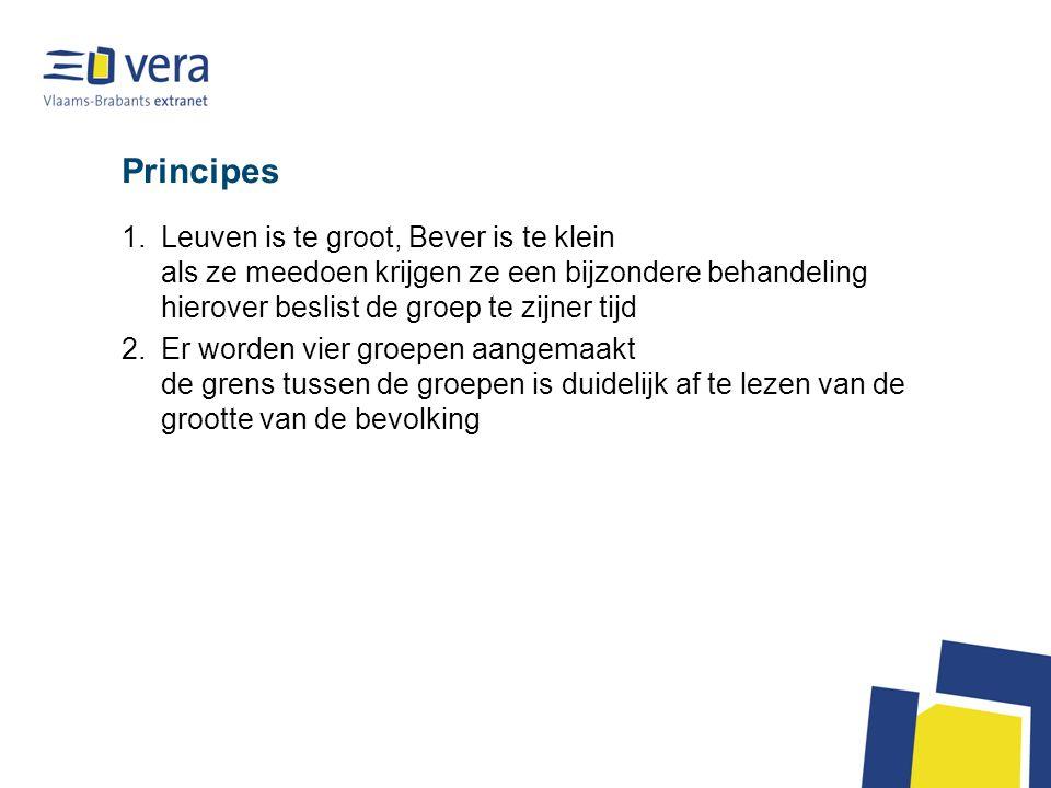 Principes Leuven is te groot, Bever is te klein als ze meedoen krijgen ze een bijzondere behandeling hierover beslist de groep te zijner tijd.