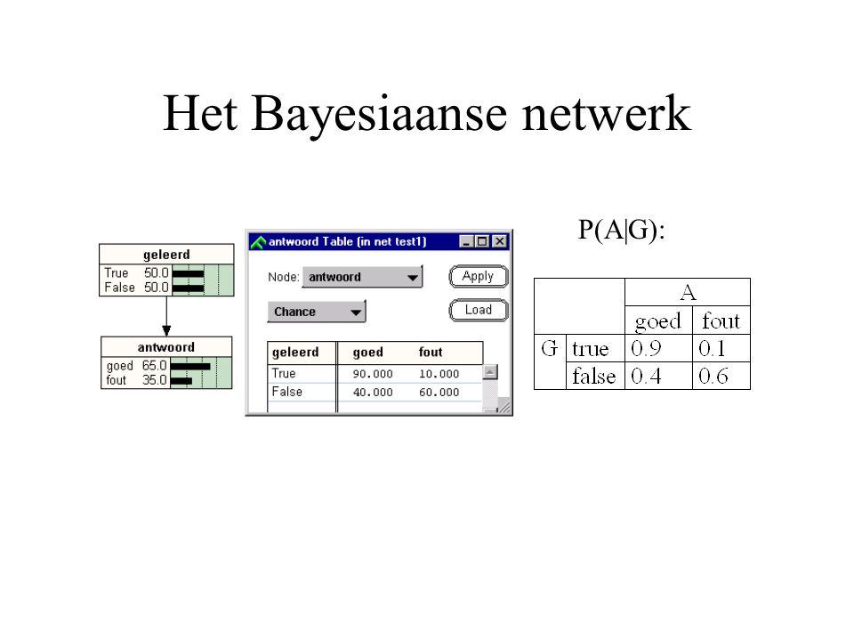 Het Bayesiaanse netwerk