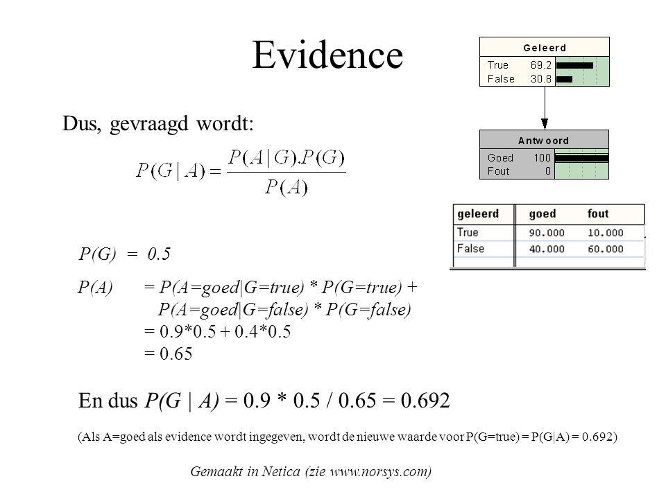 Evidence Dus, gevraagd wordt:
