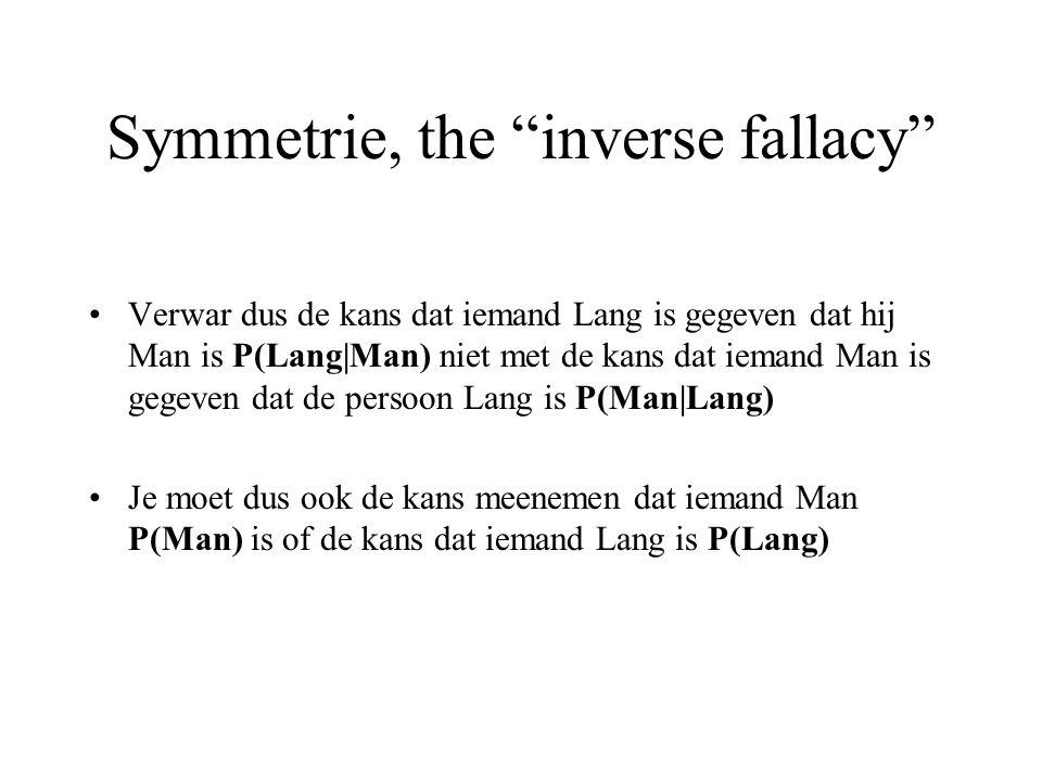 Symmetrie, the inverse fallacy