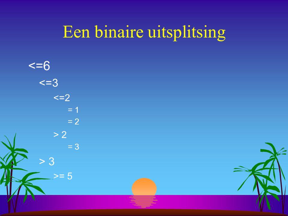 Een binaire uitsplitsing