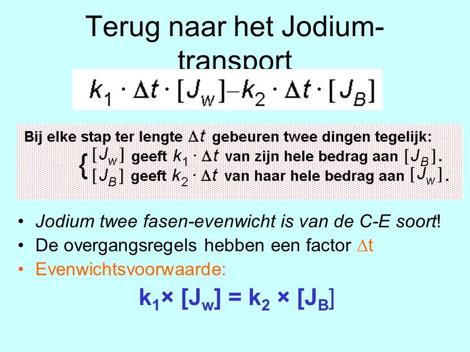 Terug naar het Jodium-transport