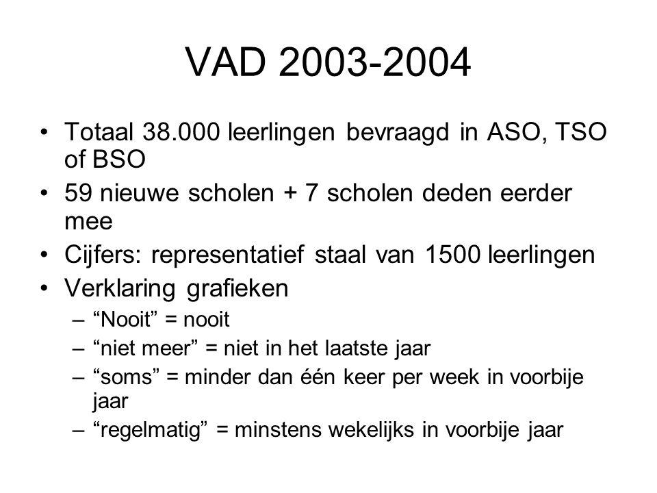 VAD 2003-2004 Totaal 38.000 leerlingen bevraagd in ASO, TSO of BSO