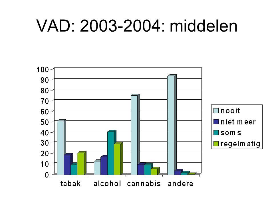 VAD: 2003-2004: middelen