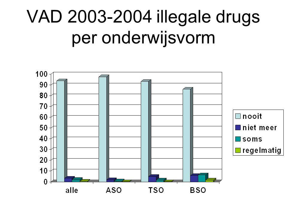 VAD 2003-2004 illegale drugs per onderwijsvorm