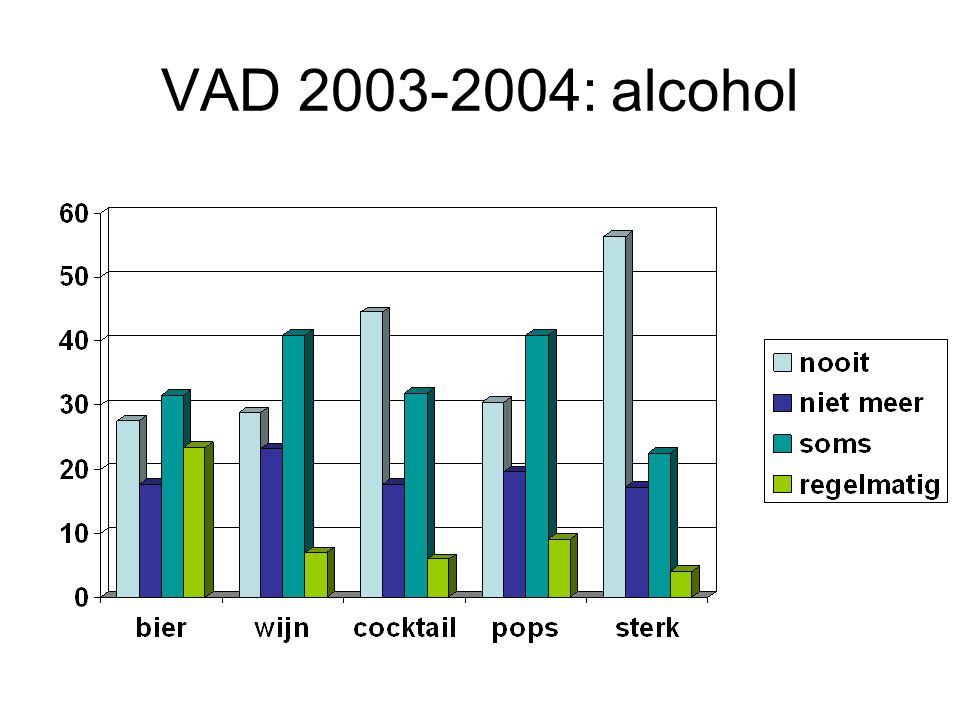 VAD 2003-2004: alcohol