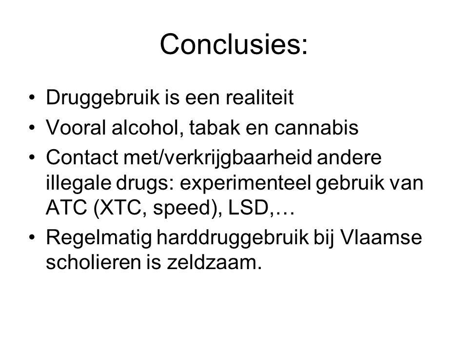 Conclusies: Druggebruik is een realiteit