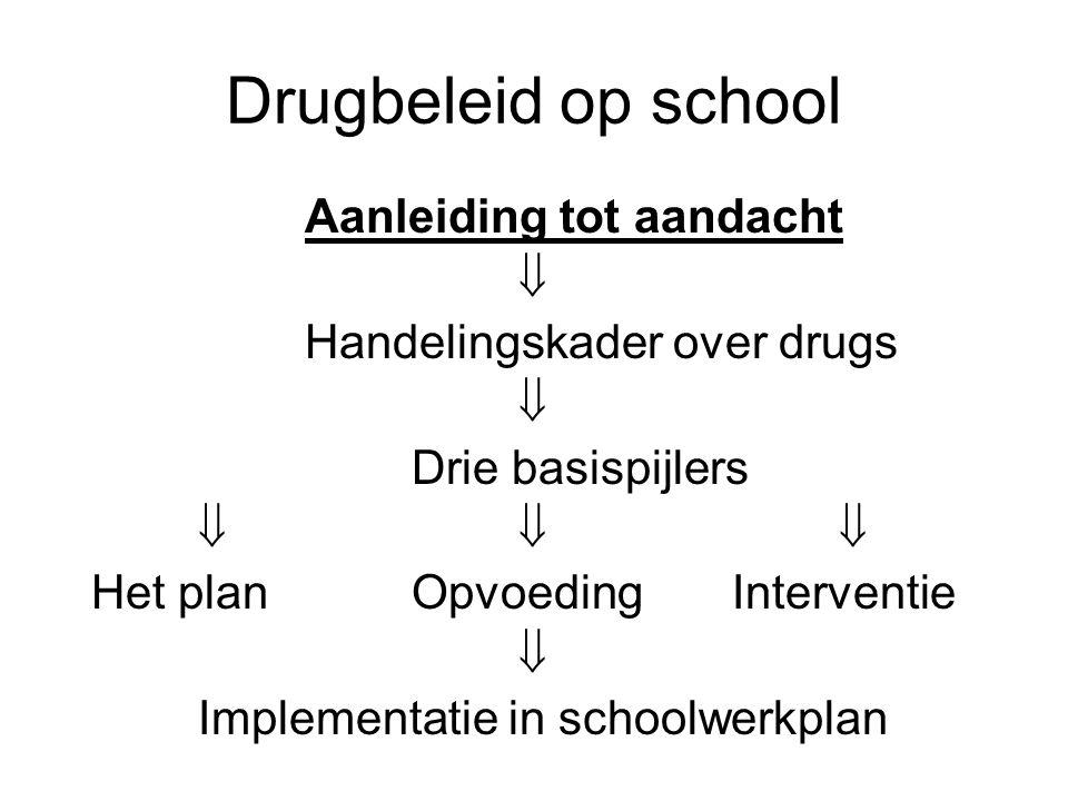Drugbeleid op school Aanleiding tot aandacht 