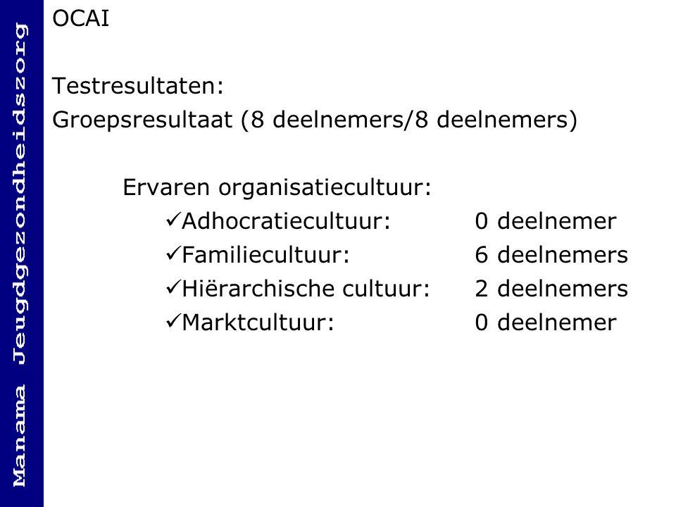 OCAI Testresultaten: Groepsresultaat (8 deelnemers/8 deelnemers) Ervaren organisatiecultuur: Adhocratiecultuur: 0 deelnemer.