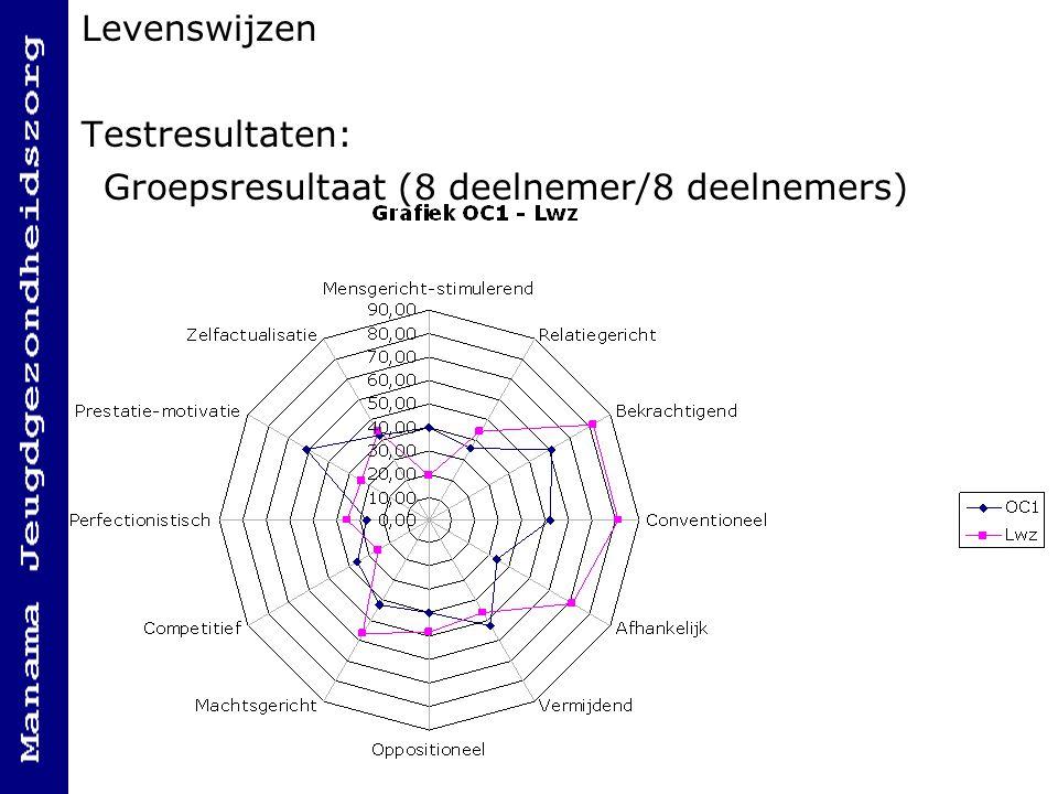 Levenswijzen Testresultaten: Groepsresultaat (8 deelnemer/8 deelnemers)