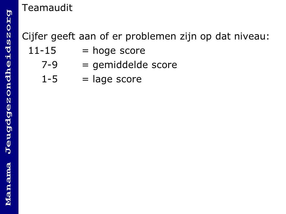 Teamaudit Cijfer geeft aan of er problemen zijn op dat niveau: 11-15 = hoge score. 7-9 = gemiddelde score.
