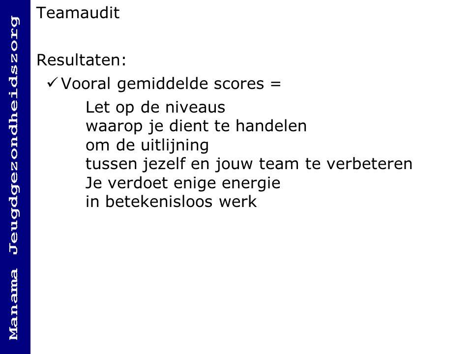 Teamaudit Resultaten: Vooral gemiddelde scores =