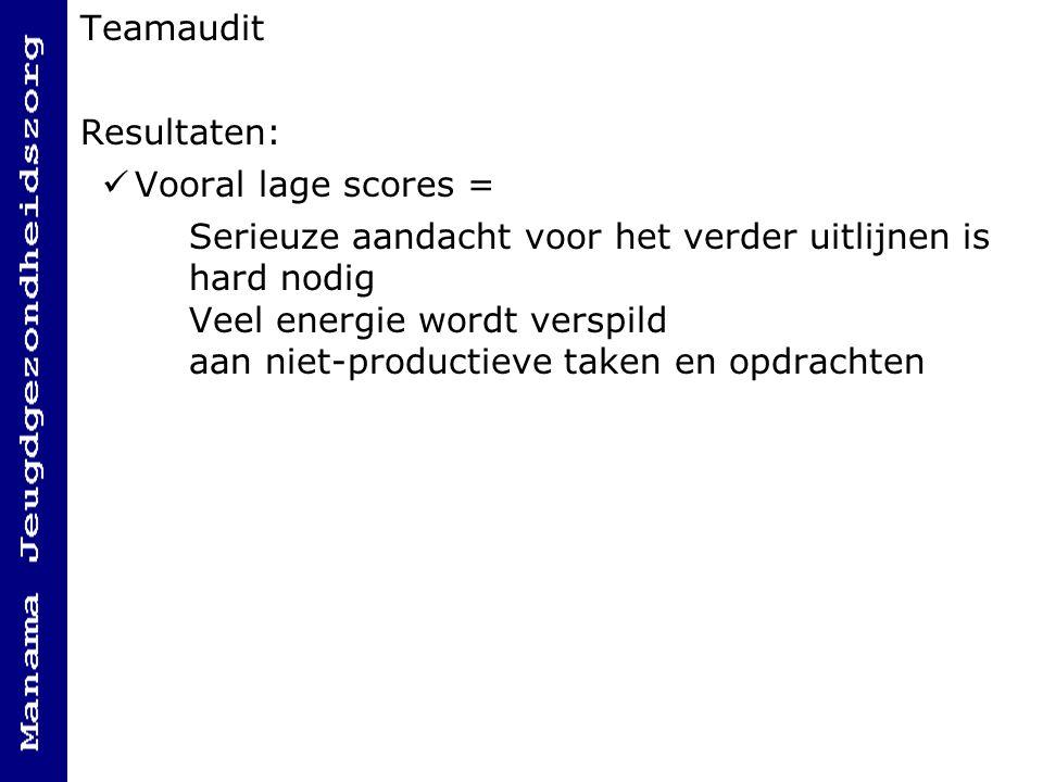 Teamaudit Resultaten: Vooral lage scores =