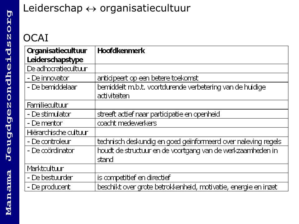 Leiderschap  organisatiecultuur