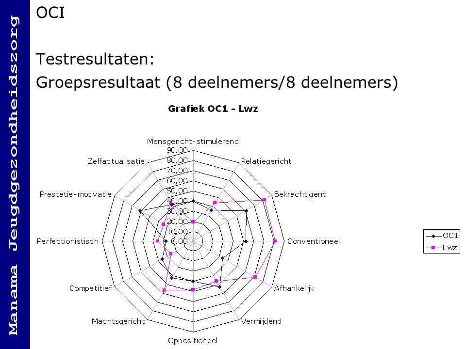 OCI Testresultaten: Groepsresultaat (8 deelnemers/8 deelnemers)