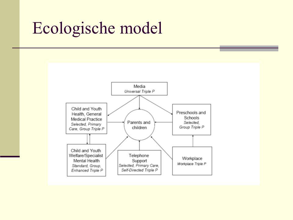 Ecologische model