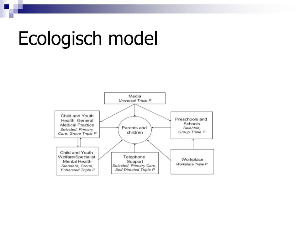 Ecologisch model