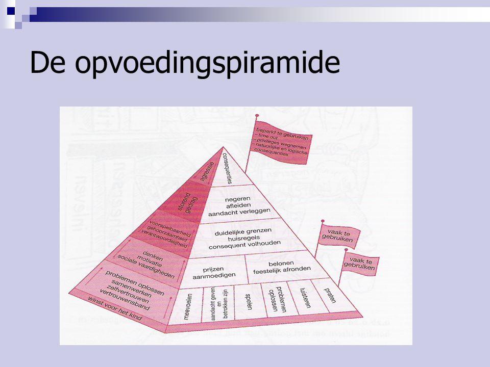 De opvoedingspiramide