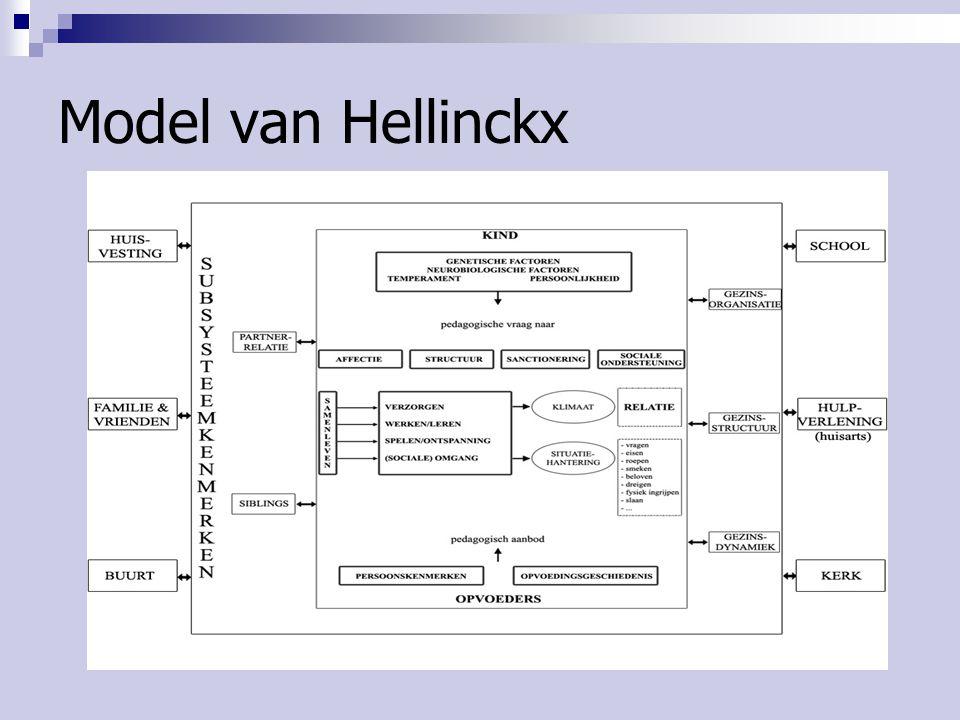 Model van Hellinckx