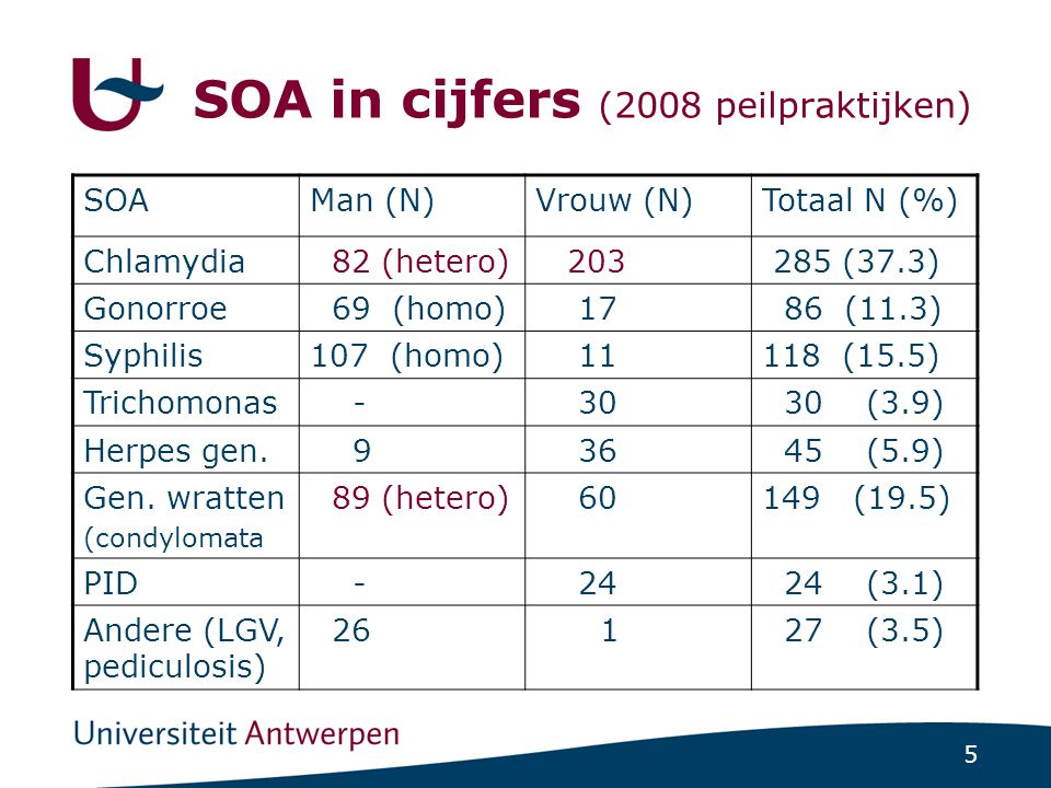 SOA in cijfers (2008 peilpraktijken)