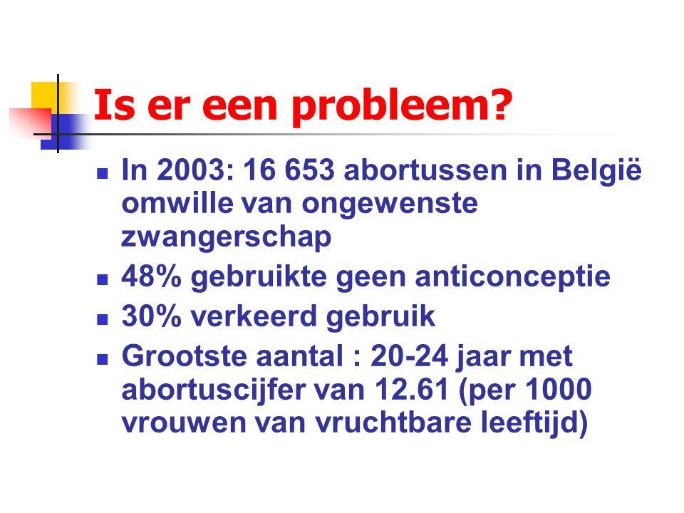 Is er een probleem In 2003: 16 653 abortussen in België omwille van ongewenste zwangerschap. 48% gebruikte geen anticonceptie.