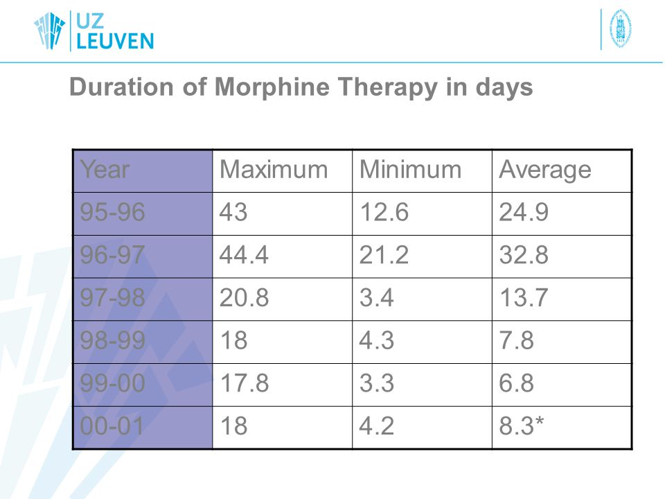Duration of Morphine Therapy in days