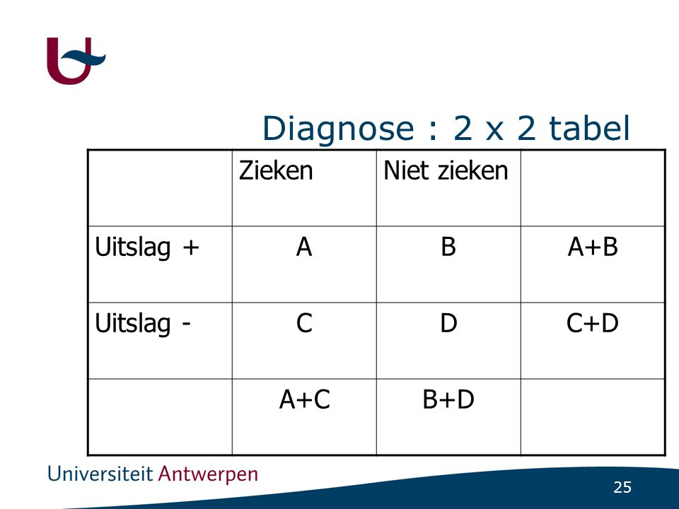 Diagnose : 2 x 2 tabel Zieken Niet zieken Uitslag + A B A+B Uitslag -