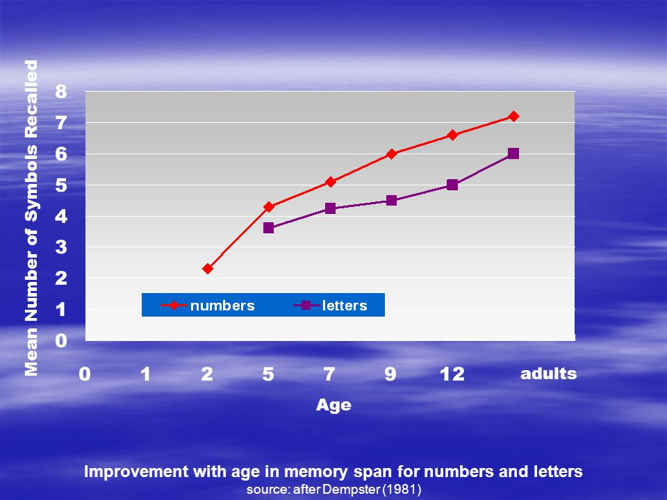 Improvement with age in memory span for numbers and letters