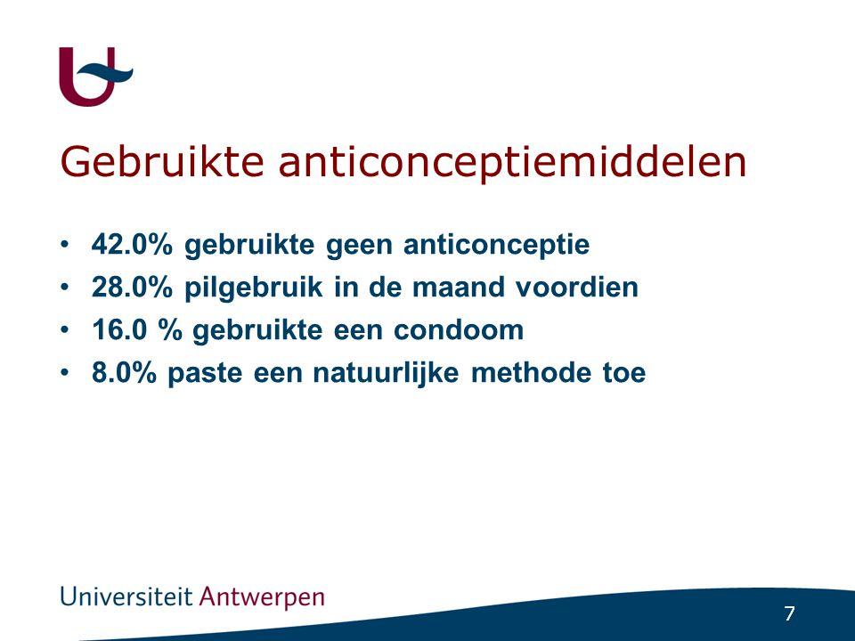 Gebruikte anticonceptiemiddelen