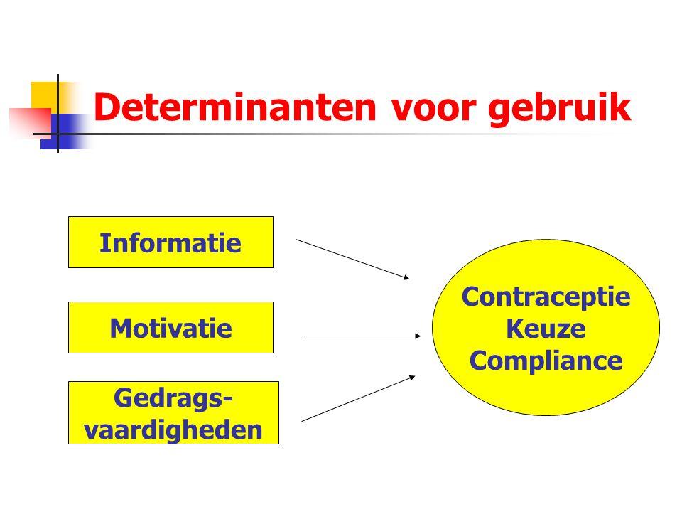 Determinanten voor gebruik