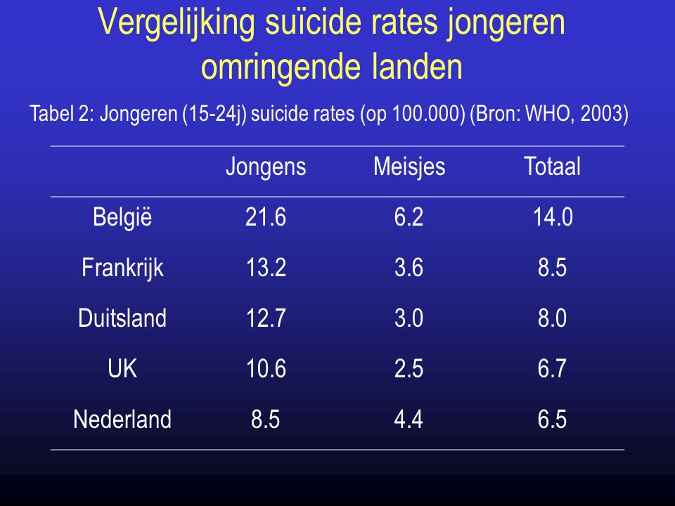 Vergelijking suïcide rates jongeren omringende landen