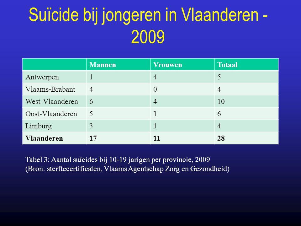 Suïcide bij jongeren in Vlaanderen - 2009