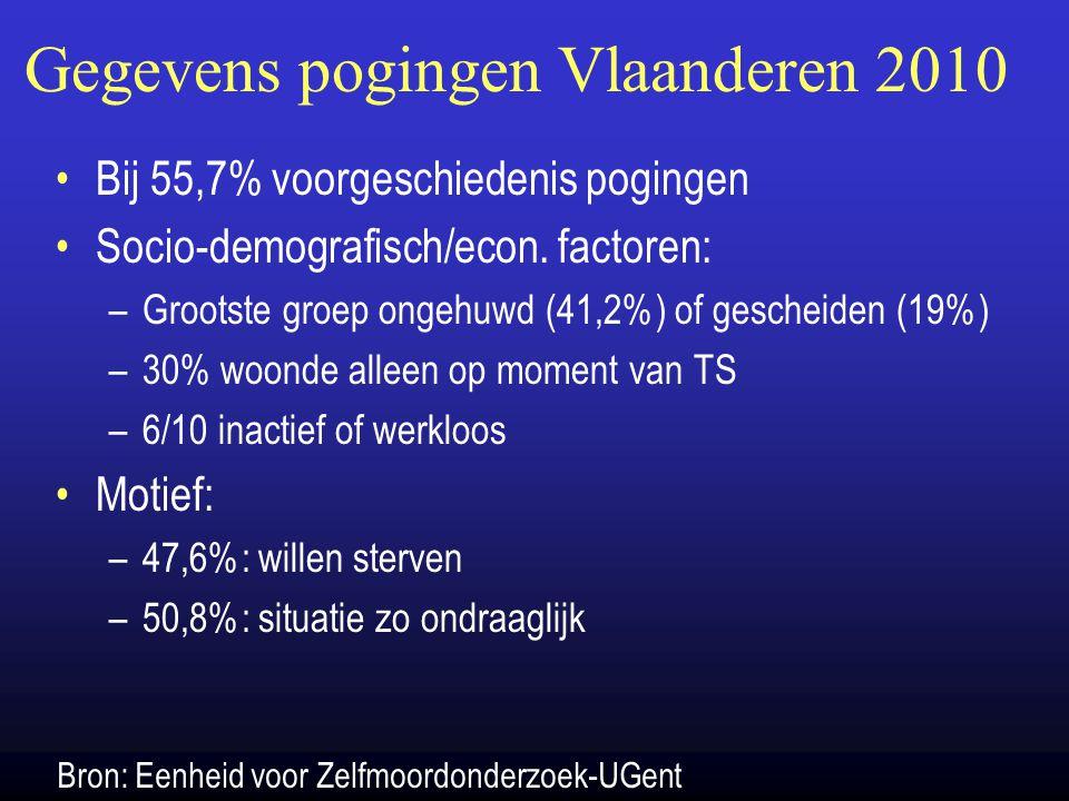 Gegevens pogingen Vlaanderen 2010