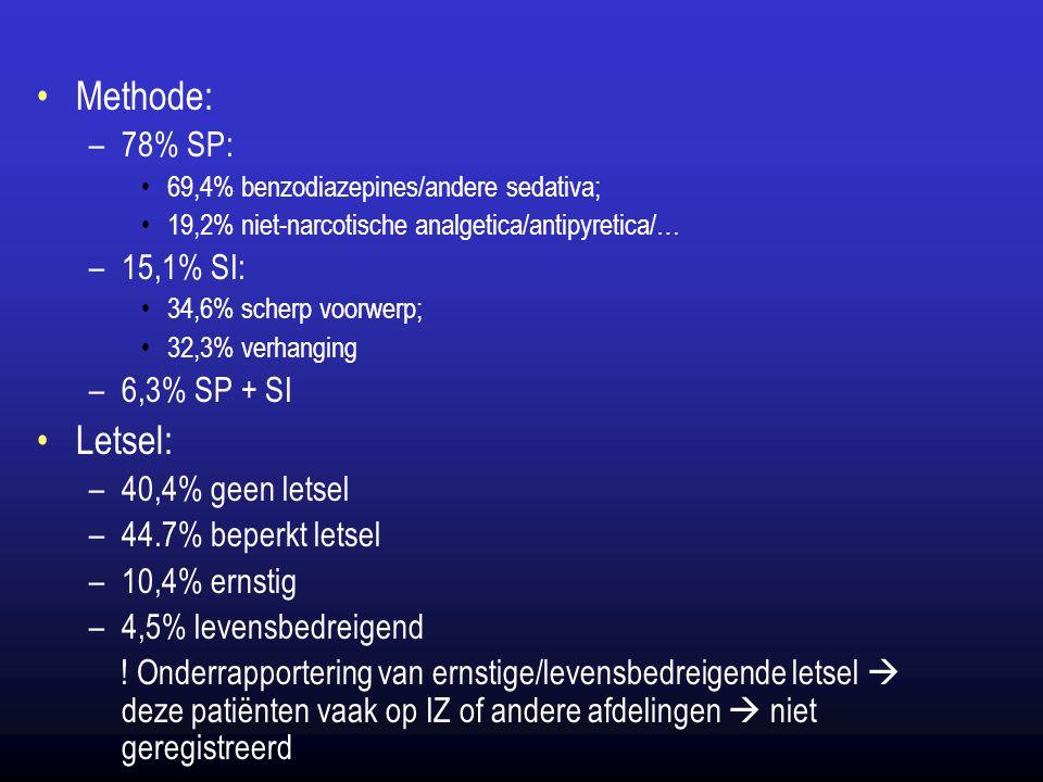 Methode: Letsel: 78% SP: 15,1% SI: 6,3% SP + SI 40,4% geen letsel