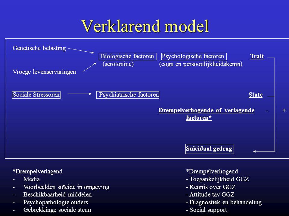 Verklarend model Genetische belasting