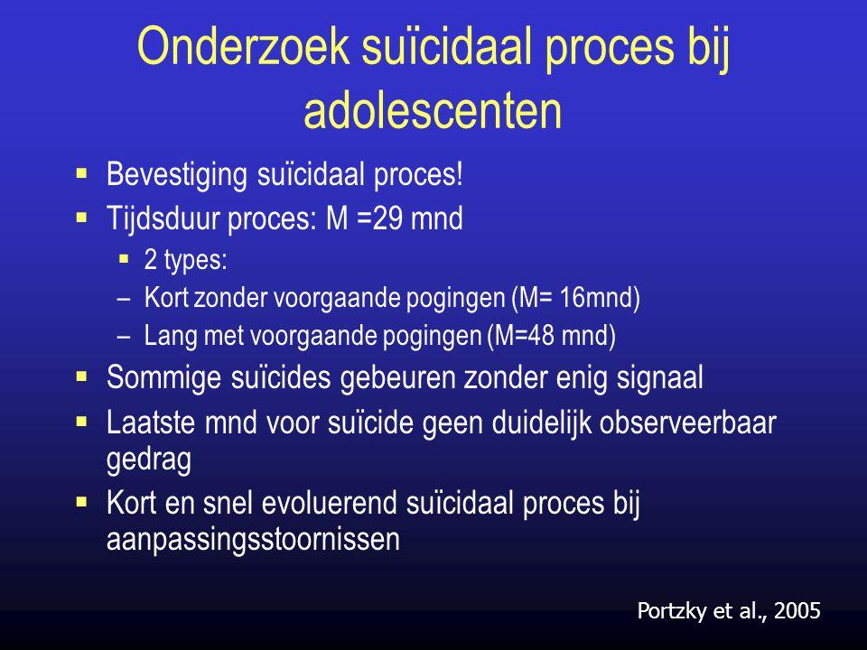 Onderzoek suïcidaal proces bij adolescenten