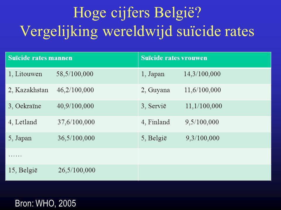 Hoge cijfers België Vergelijking wereldwijd suïcide rates