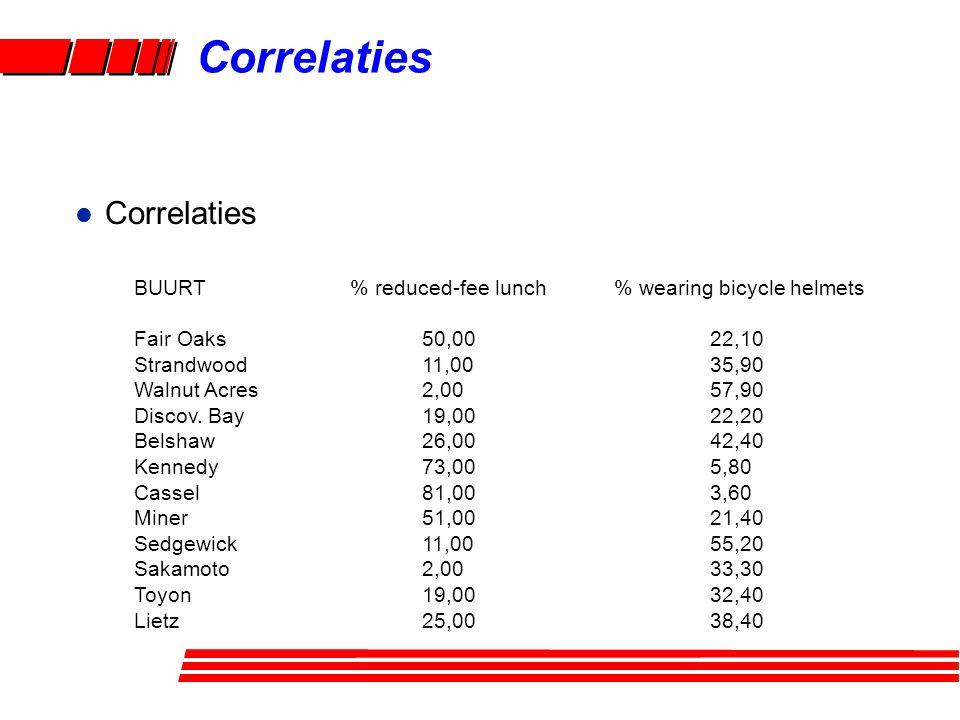 Correlaties Correlaties