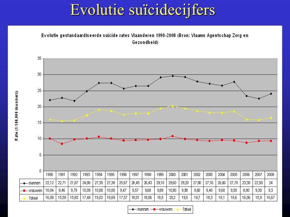Evolutie suïcidecijfers